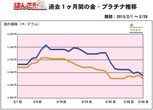 2月の金・プラチナ買取り価格