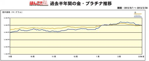 金・プラチナ買取り価格半年推移