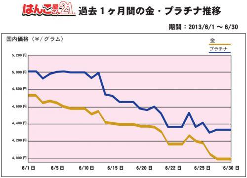 金・プラチナ買取り価格過去一か月